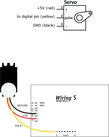Servoprocessing Learning Wiring